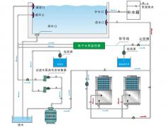 温泉水循环处理方案流程