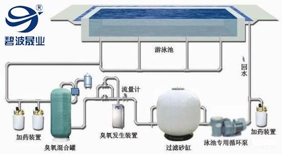 泳池水处理设备日常维护工作有哪些?